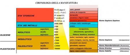 cronologia della manifattura